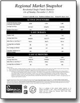 Regional Market Snapshot for 12/2/12