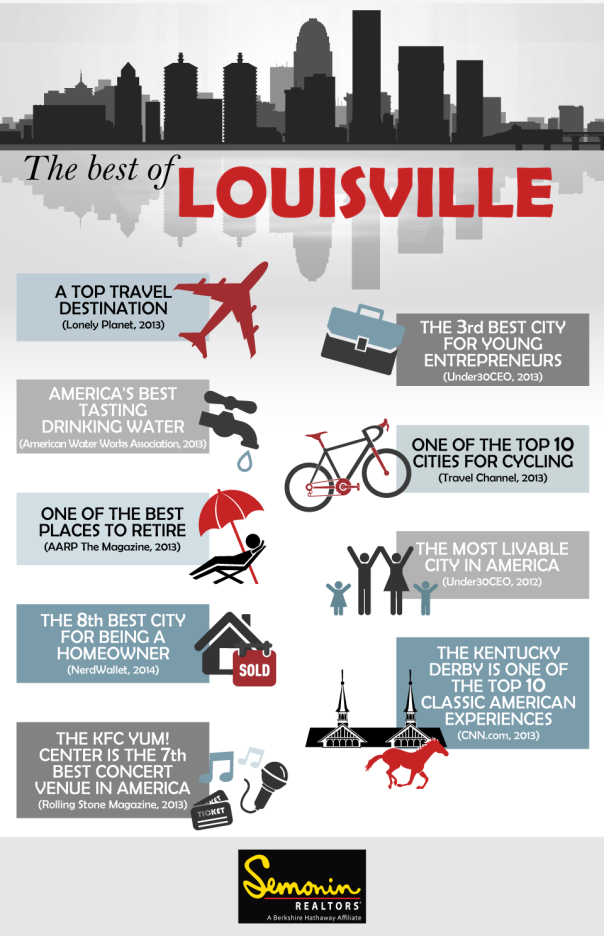 Best of Louisville Infographic