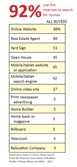 How many buyers use each tool to search for homes (in percentage) Online Website: 89% Real Estate Agent: 89 Yard Sign: 51  Open House: 45 Mobile/tablet website or application: 45           Mobile/tablet search engine:  42           Online video site: 27 Print newspaper advertising:  5 Home Builder: 5 Home book or magazine: 5 Billboard: 5 Television: 4 Relocation Company: 3 Information Sources Used in Home Search From the National Association of Realtors  Profile of Home Buyers & Sellers - 2013