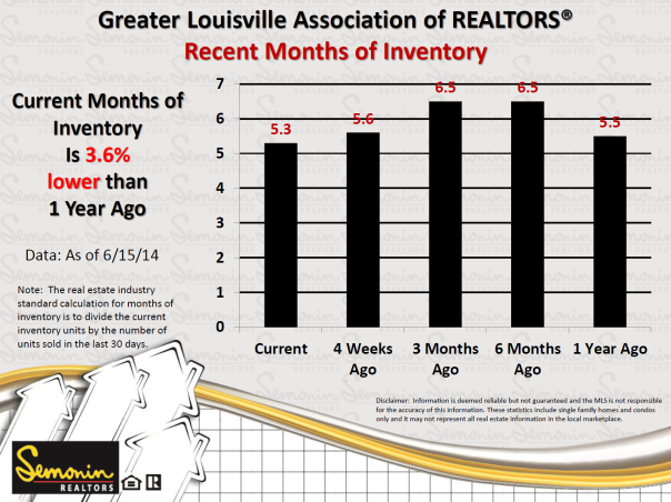 Greater Louisville Months of Inventory 6-15-14