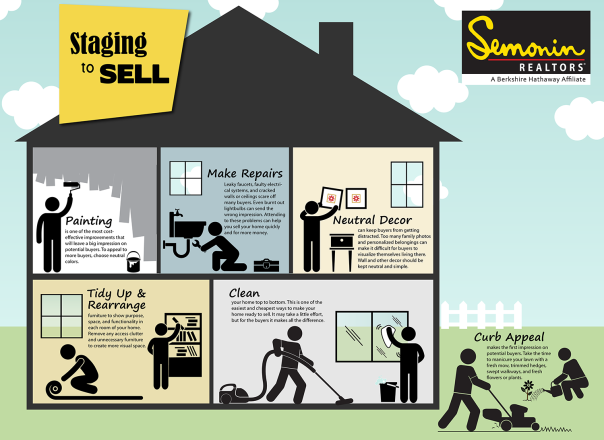 Staging to Sell Infographic